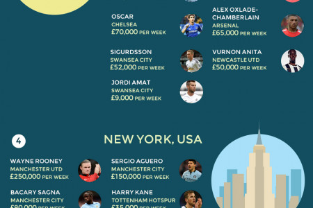 Where Do Premier League Footballers Spend Their Summers? Infographic