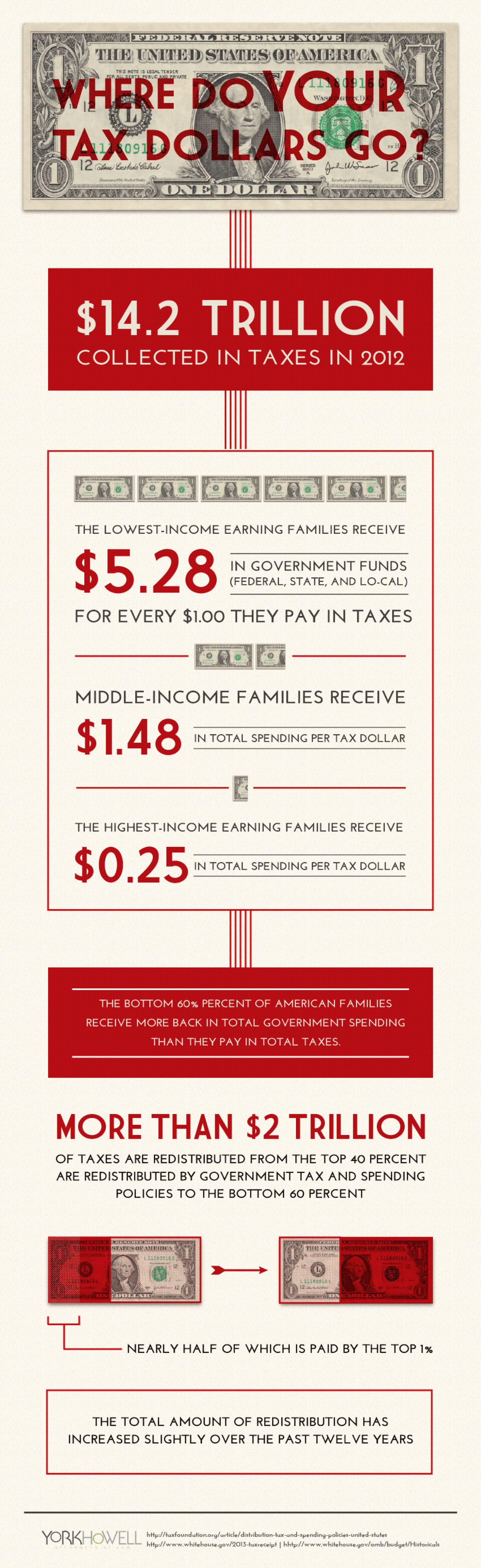 Where Do Your Tax Dollars Go? Infographic