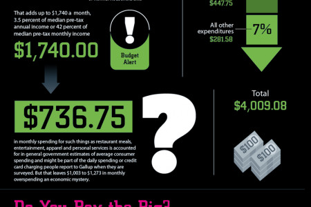 Where Does All My Money Go? Infographic