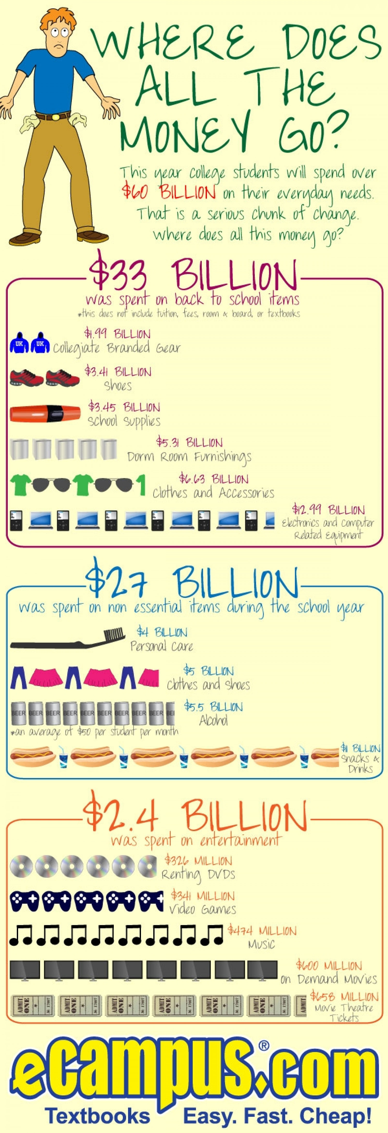 Where Does All the Money Go? Infographic