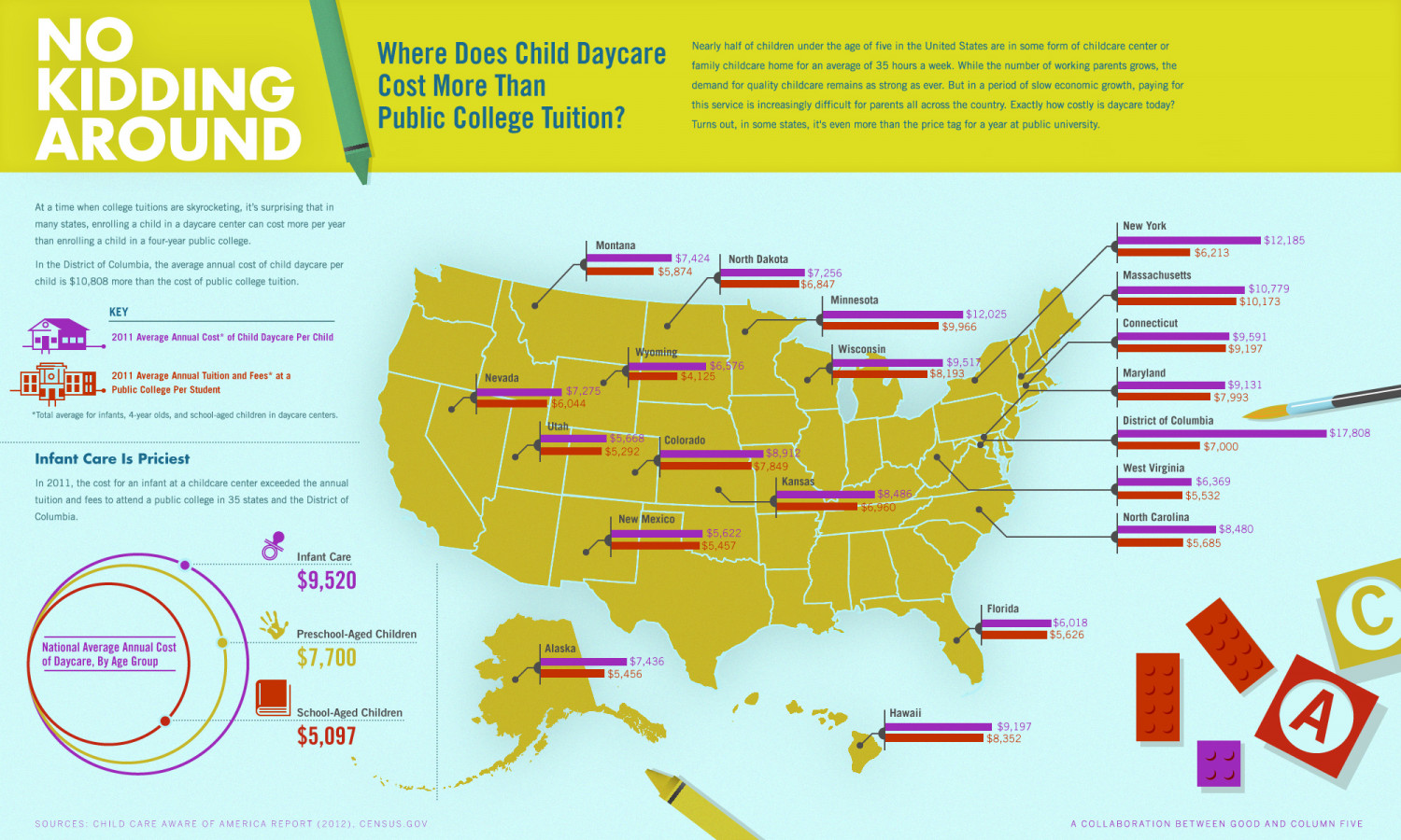 Where Does Daycare Cost More Than College? Infographic