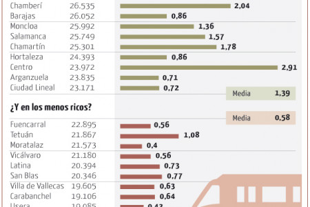 Where does not Madrid's Subway go? Infographic