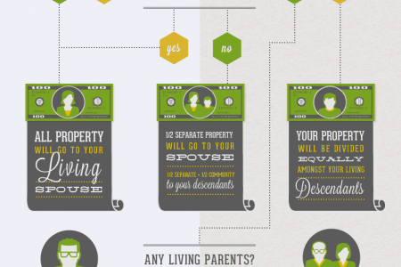 Where Does Your Money Go When You Die? Infographic