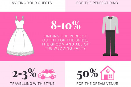 Where does your wedding budget go? Infographic