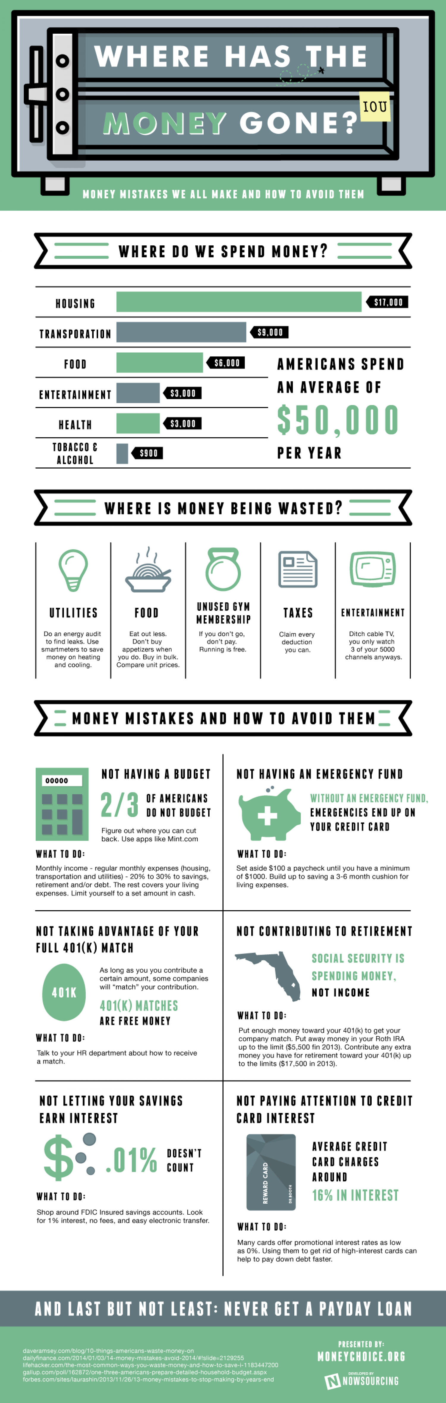 Where Has the Money Gone? Infographic