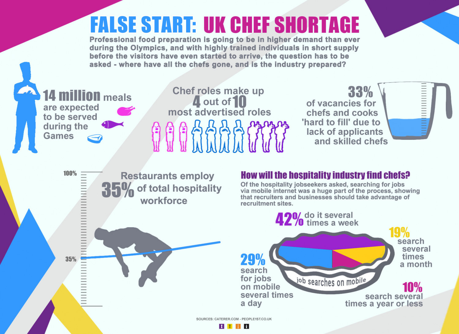 Where Have All the Chefs Gone? Olympics Catering Jobs Infographic