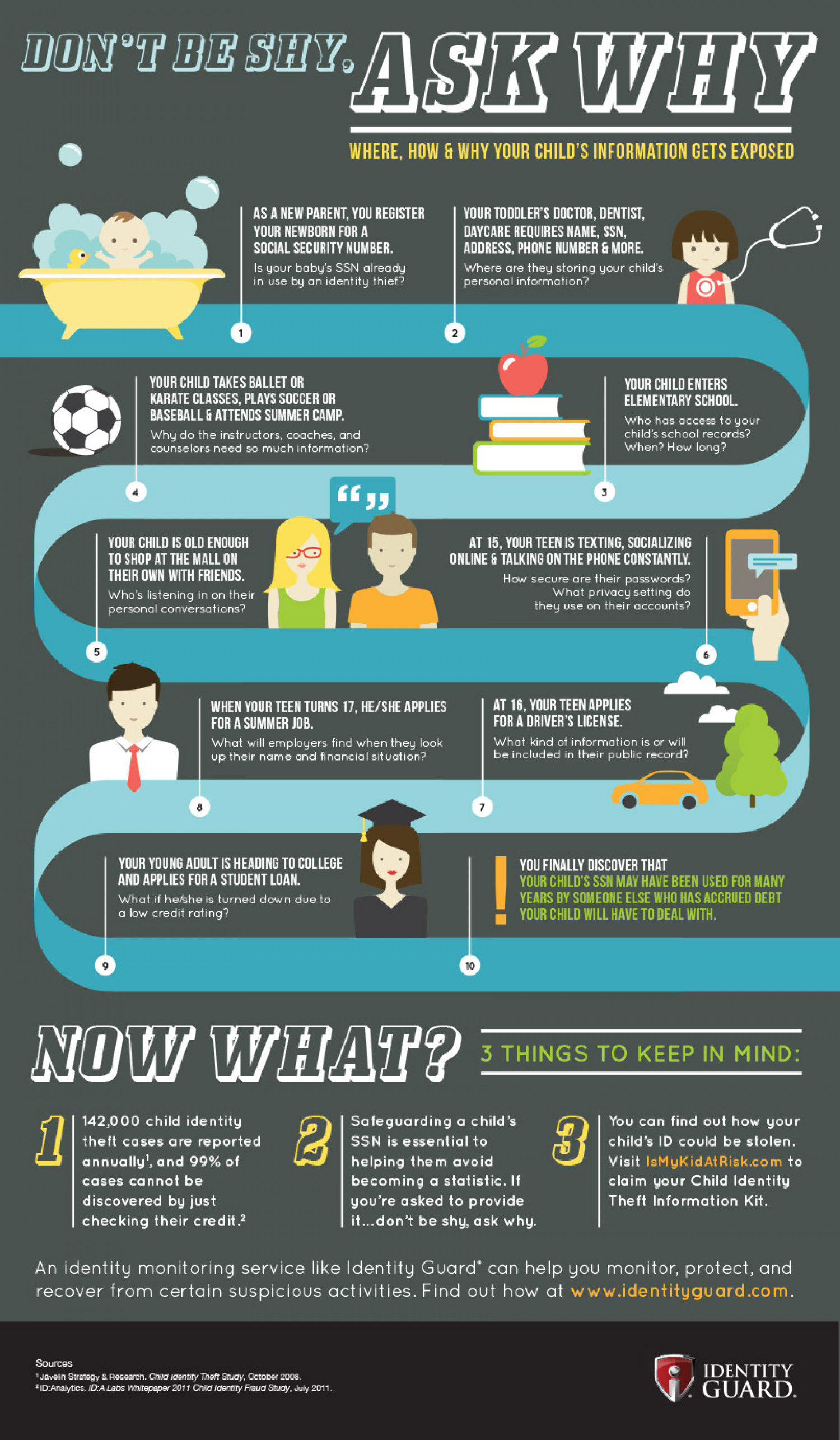 Where, How & Why a Child's Information Gets Exposed Infographic