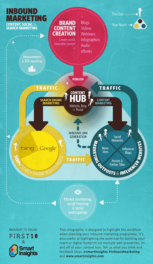 Where inbound marketing and content strategy meet | Visual.ly