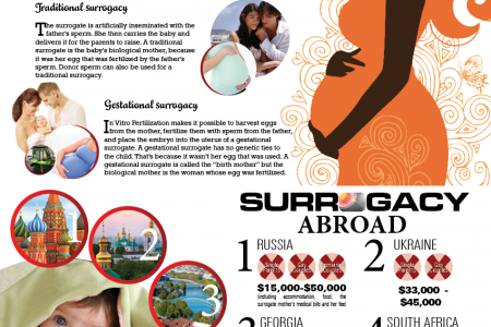 Where is international surrogacy still legal? Infographic