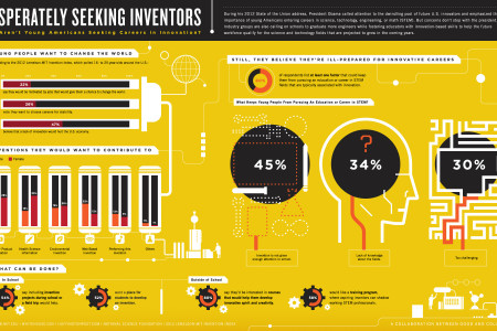 Where Is The Next Generation of Innovators? Infographic