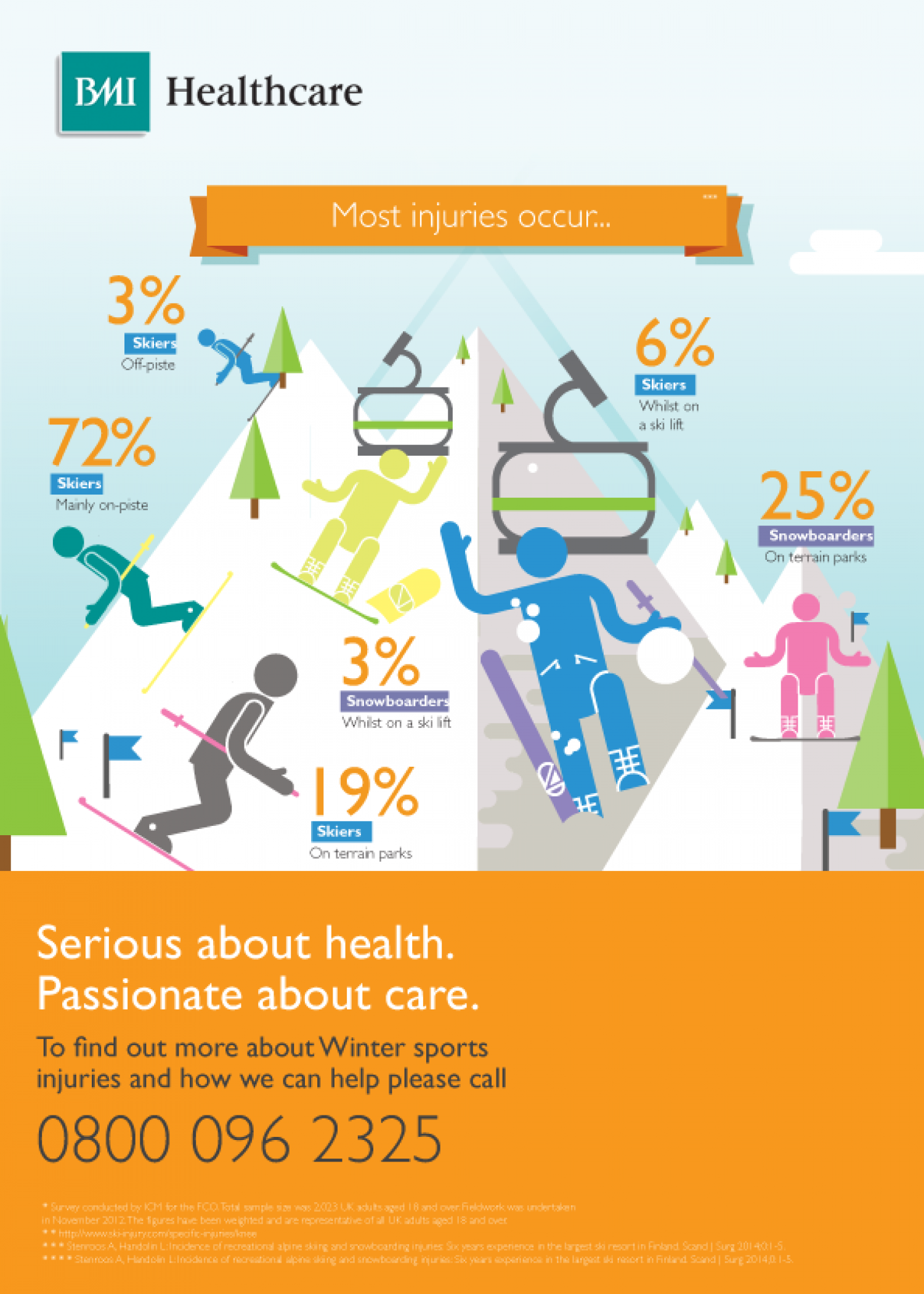 Where Most Skiing & SnowBoarding Injuries Happen Infographic