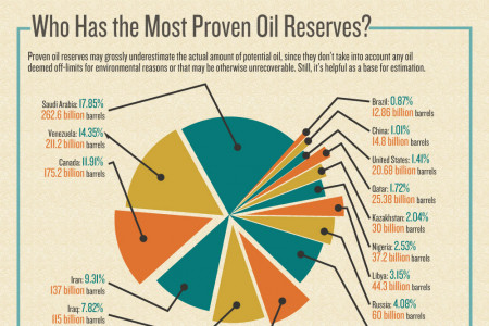 Where Our Oil Comes From Infographic