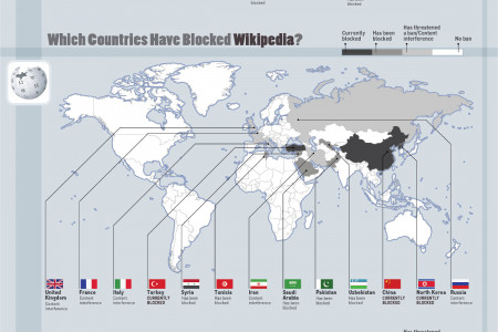 Where Popular Websites are Banned Across the World Infographic