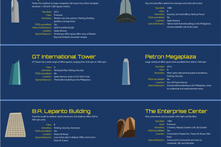 Where Should You Rent Office Space in Makati? Infographic