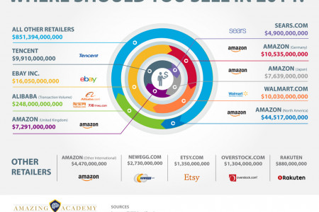 Where Should You Sell in 2014?  Infographic