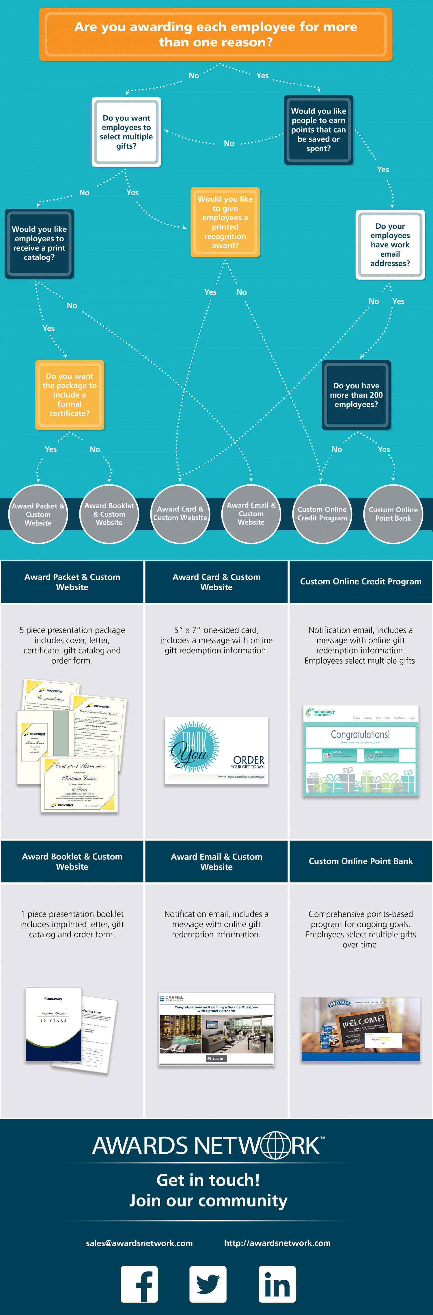 Where Should you Start with an Employee Recognition Program? Infographic
