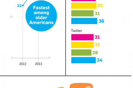 Where Teens Spend Their Time Online When Not on Facebook Infographic
