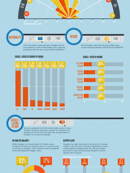 Where the (inactive) boys are: Google+  Infographic