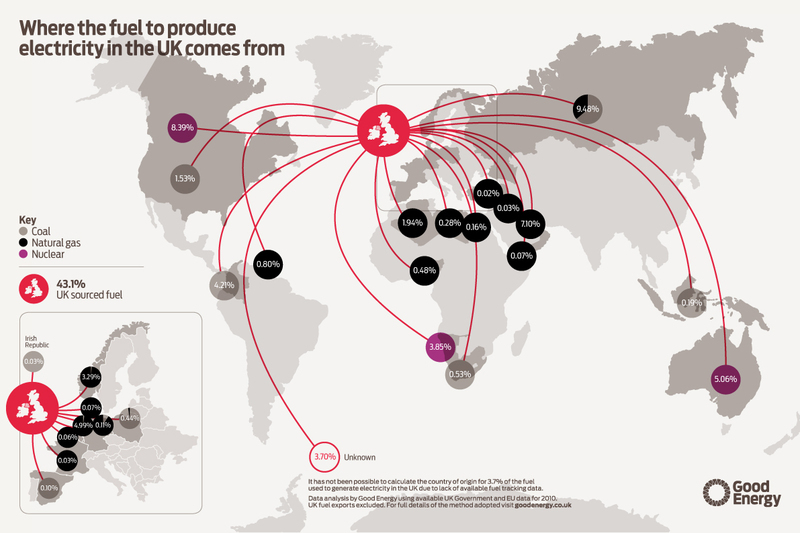 where the uk's electricity comes from (map) | Visual ly