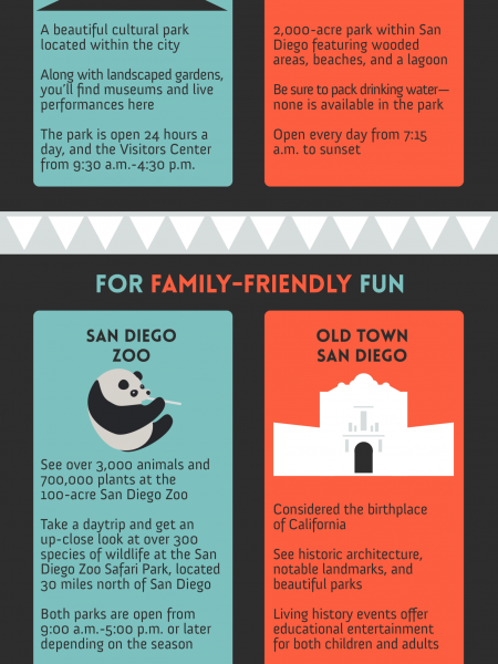 Where to Go in San Diego Infographic