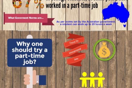 Where to Hunt For Student Part-Time Jobs in Australia? Infographic