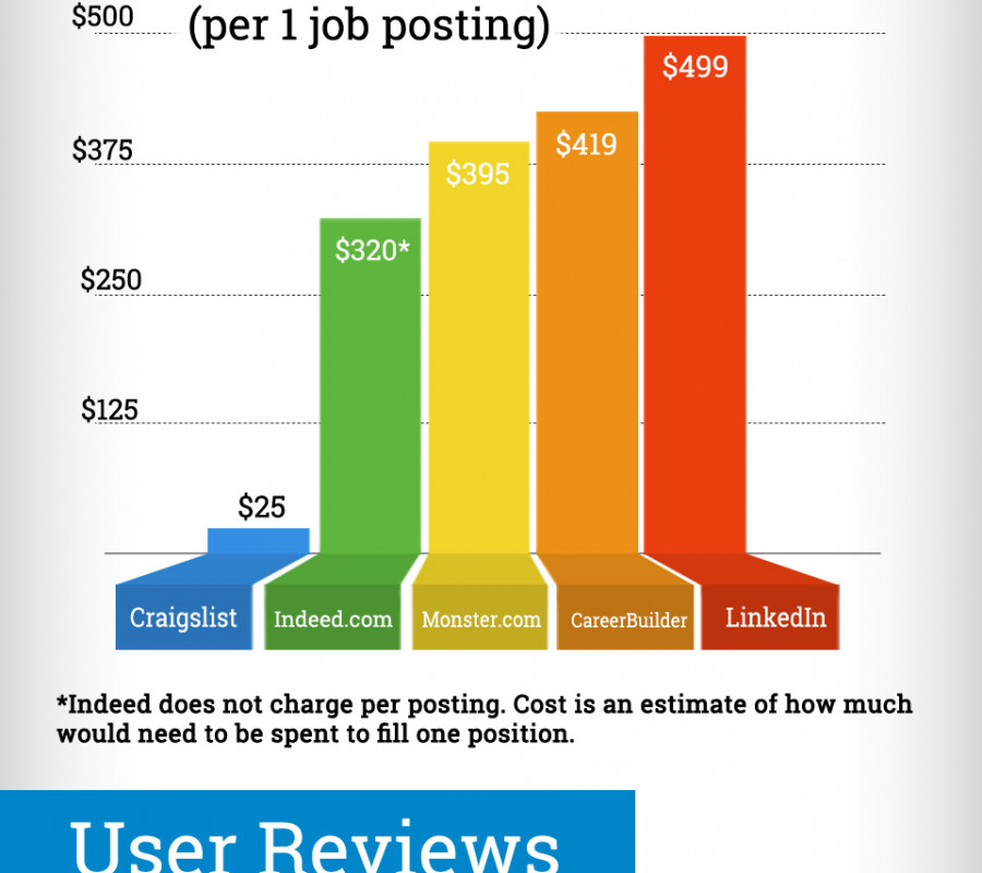 Where To Post A Job Major Job Boards Search Engines Compared Visual Ly