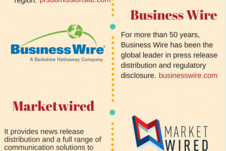 Where to Submit Press Release Infographic