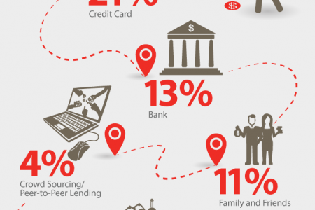 Where US Small Businesses are Getting Funding Infographic