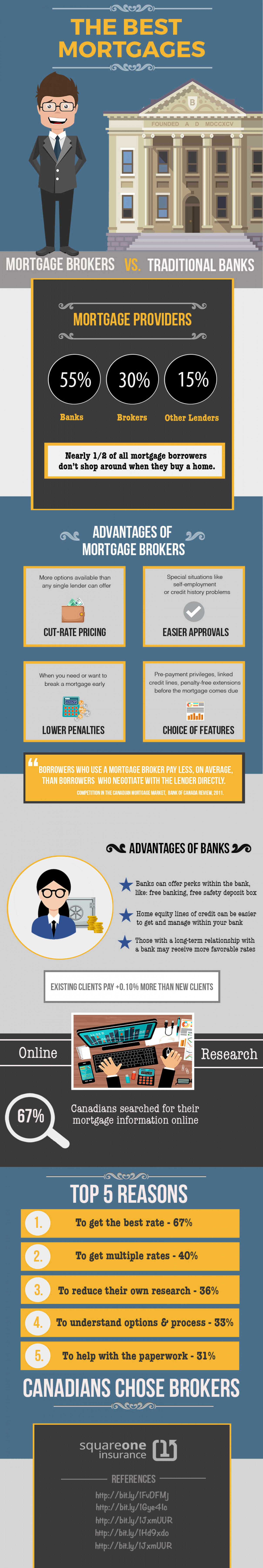 Where Will You Get the Best Rates – Your Mortgage Broker or Your Bank? Infographic