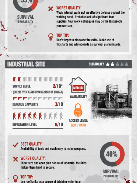 Places to survive a zombie apocalypse  Infographic