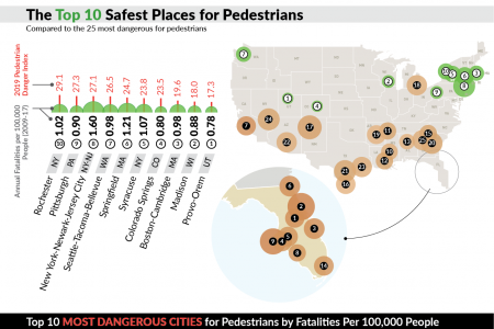 Where You're Most Likely to be Killed as a Pedestrian in the United States Infographic