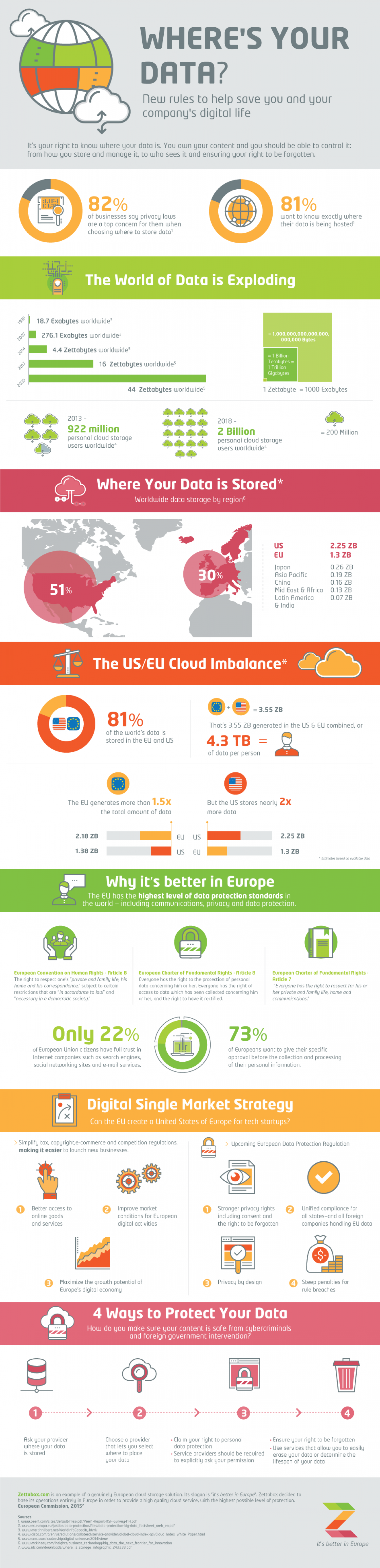 Where's your data? Infographic