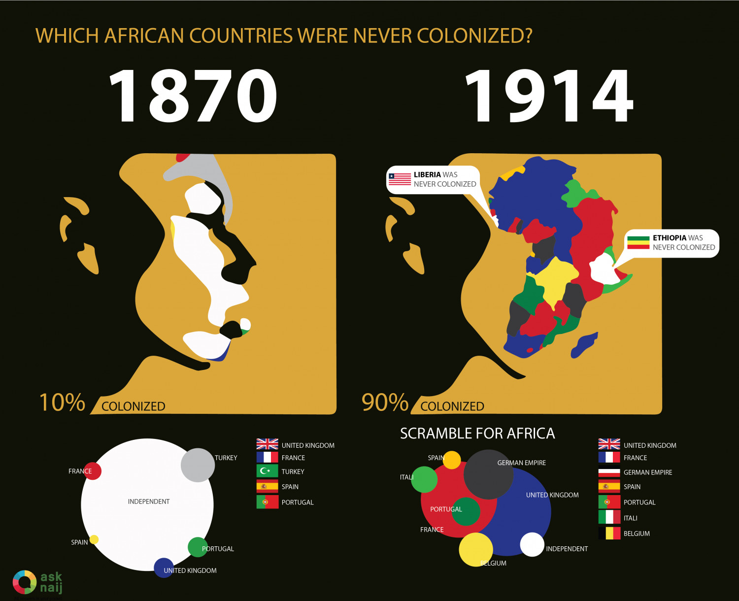 Which African countries were never colonized? Infographic