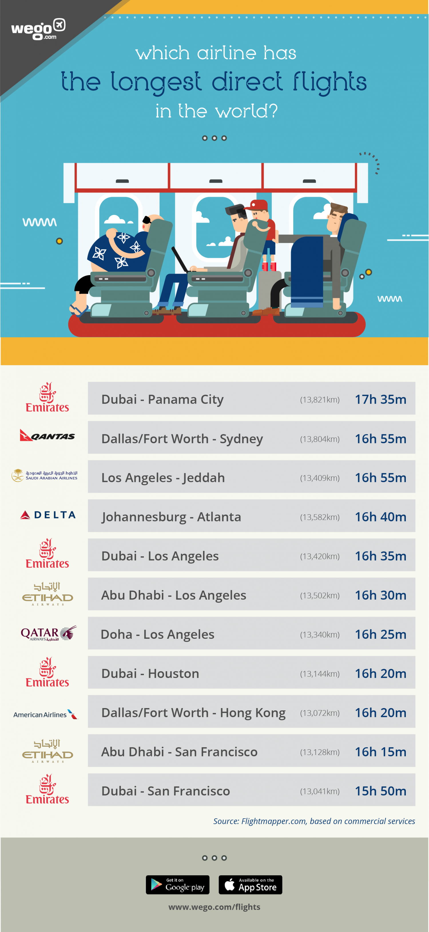Which airline has the longest non-stop flight service in the world? Infographic