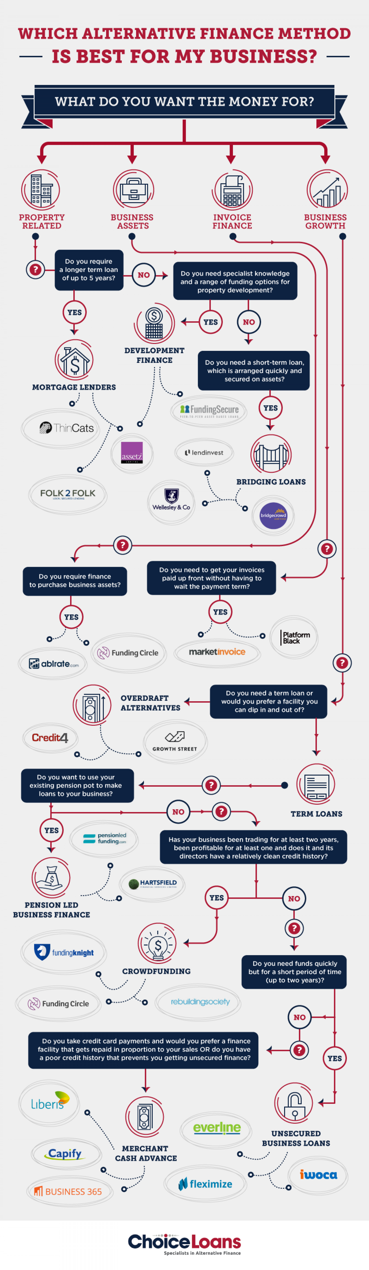 Which Alternative Finance Method is Best for My Business?  Infographic