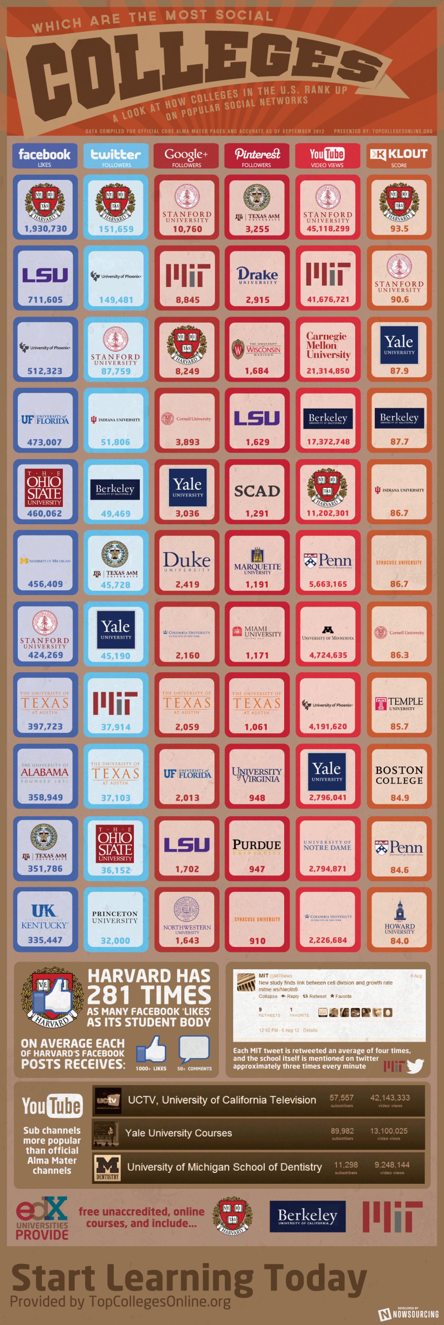 Which Are the Most Social Colleges? Infographic