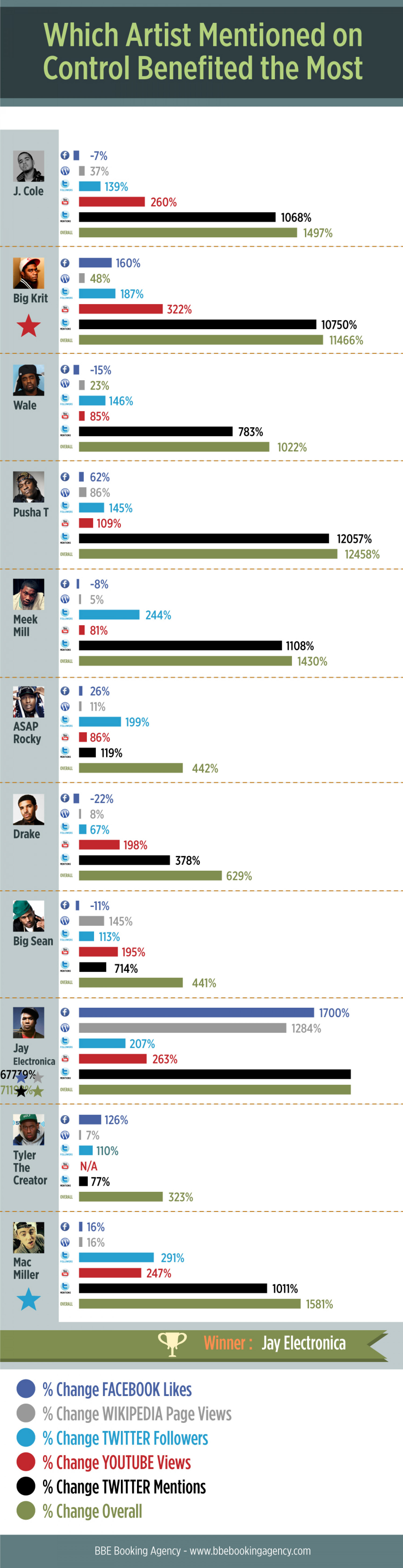 Which Artist Mentioned By Kendrick Lamar on Control Benefited The Most Infographic