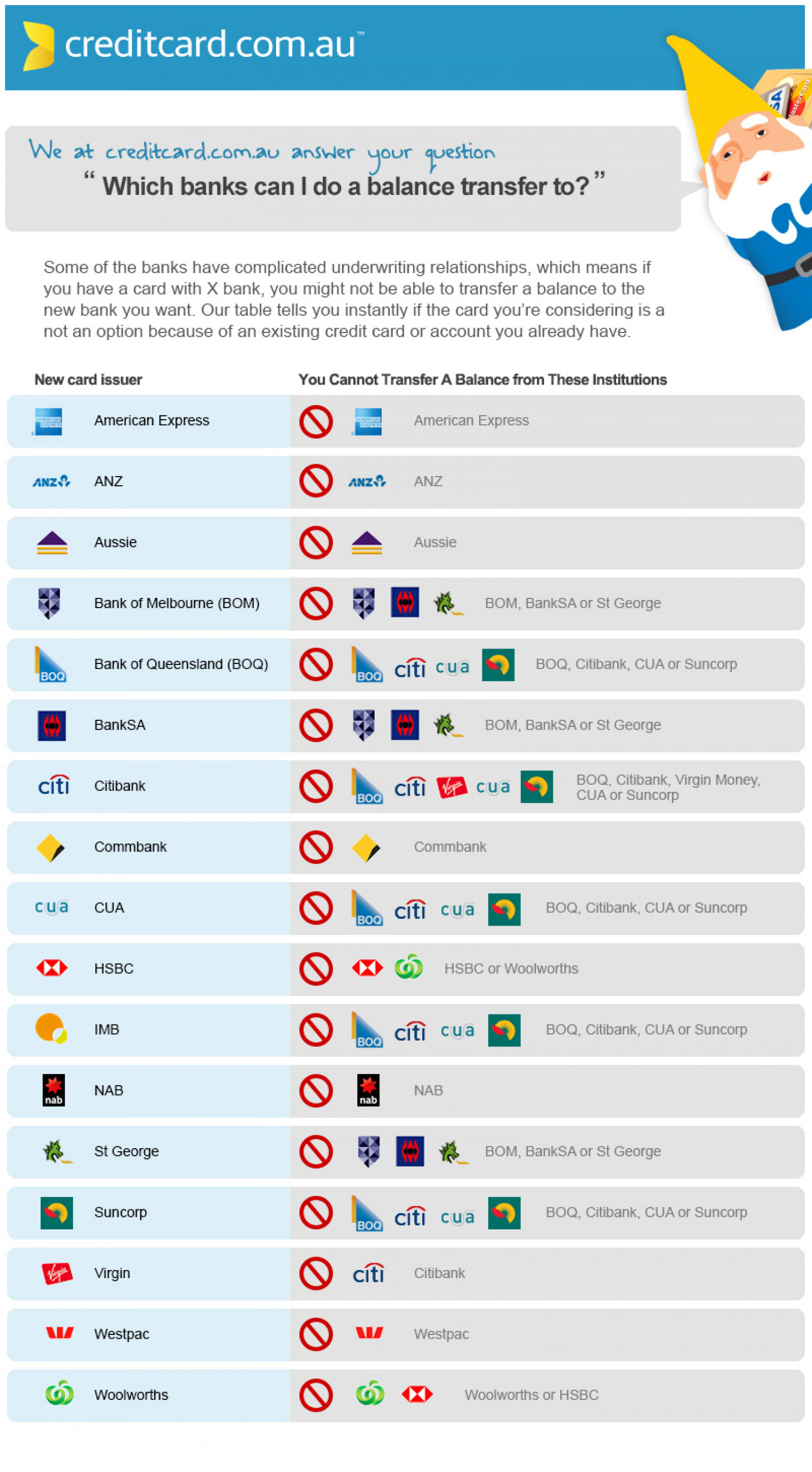 Which banks can I do a balance transfer to? Infographic
