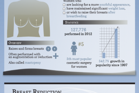 Which Breast Surgery Is Right for You? Infographic