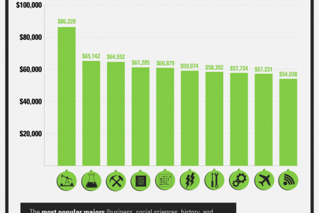 Which College Degrees Are Worth The Student Loan Debt? Infographic