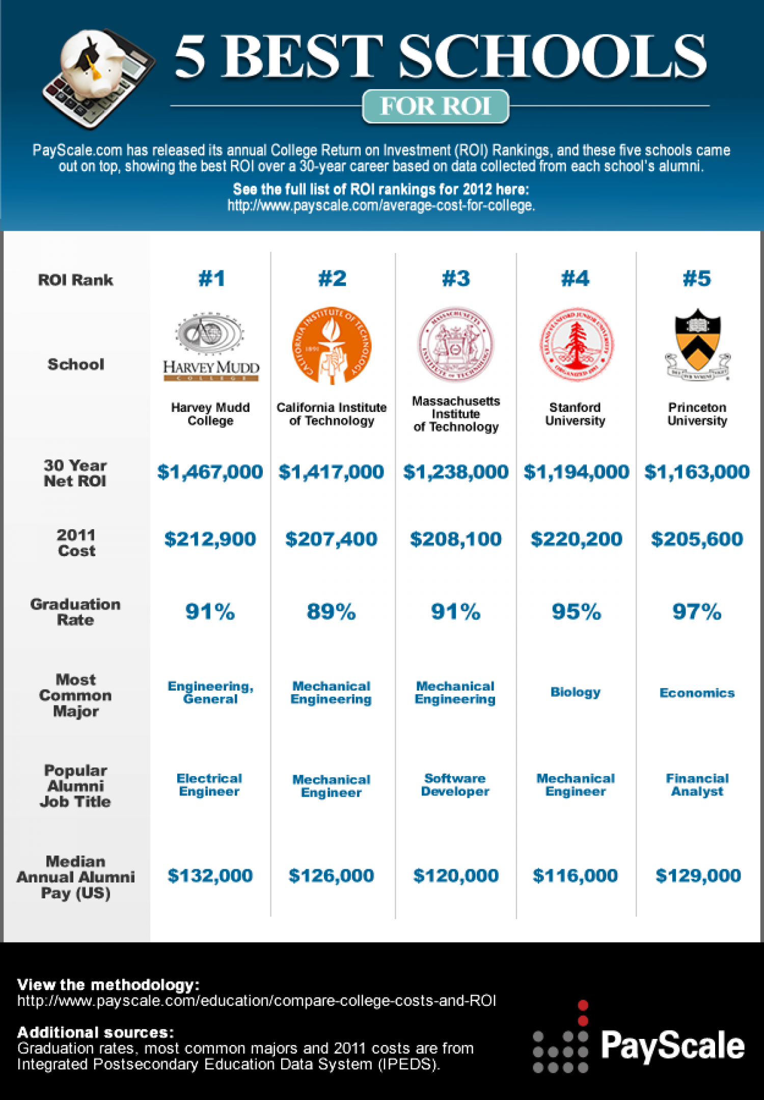 best investment for college students Which College Provides the Best Return on Investment (ROI)? | Visual.ly