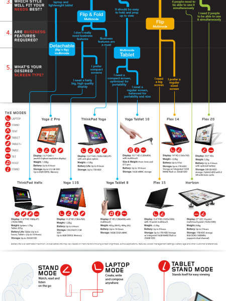 Which convertible laptop is right for you? Infographic