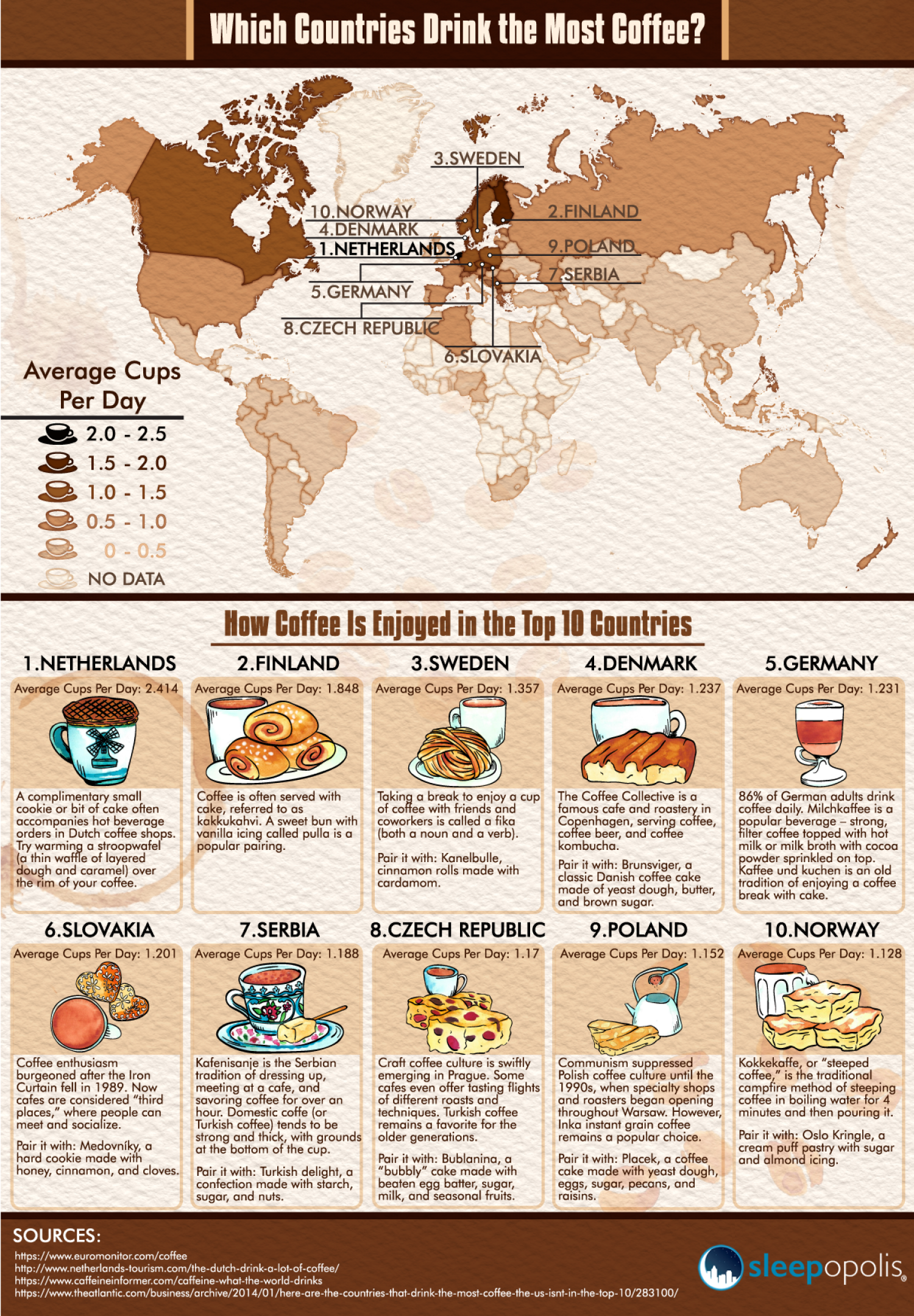 Which Countries Drink The Most Coffee? Infographic