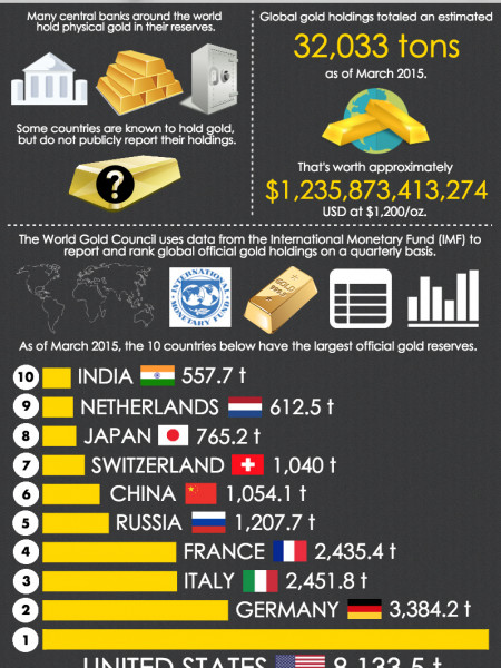 Which Countries Hold the Most Gold? Infographic