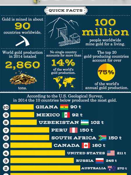 Which Countries Produce the Most Gold? Infographic