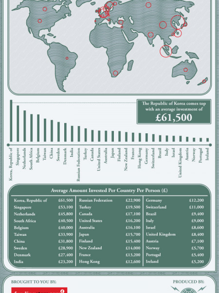 Which Country Backs Its Entrepreneurs The Most? Infographic