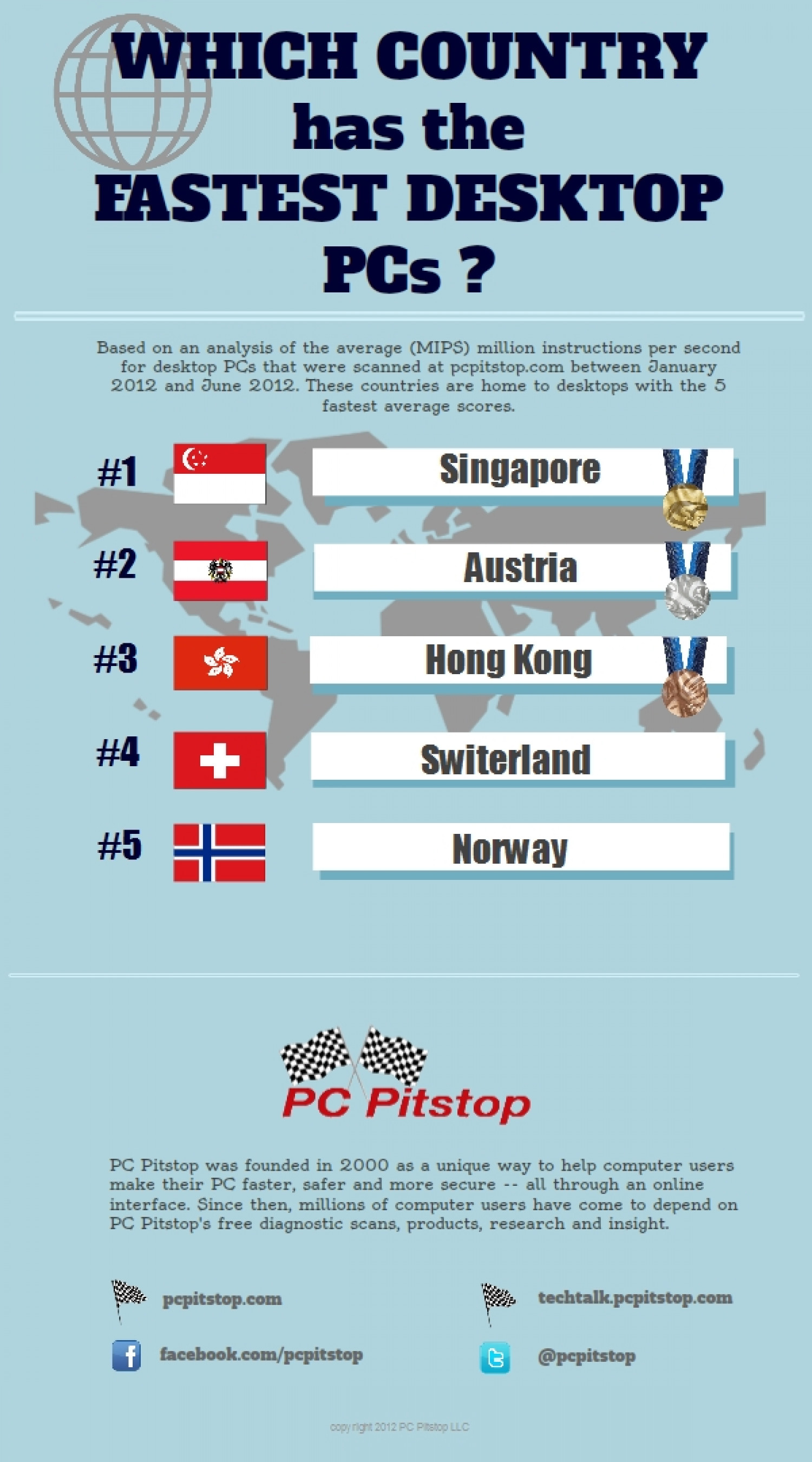 Which Country Has the Fastest Desktop PCs? Infographic