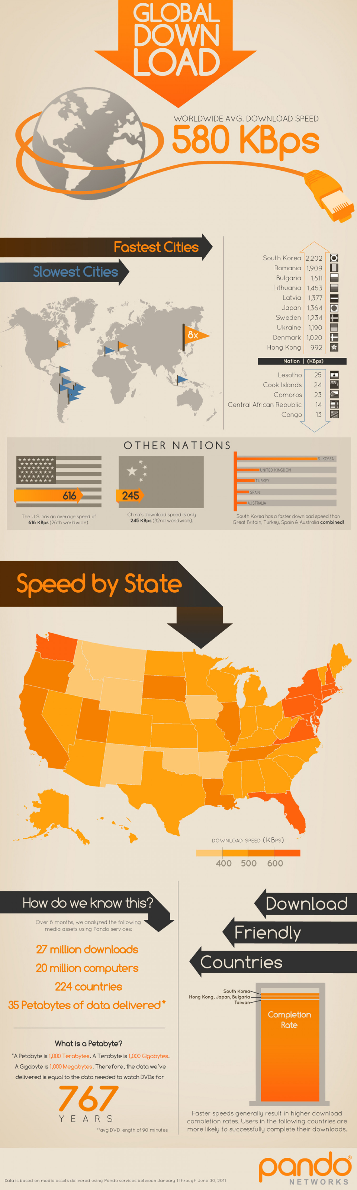 Which Country Has the World's Fastest Internet? Infographic