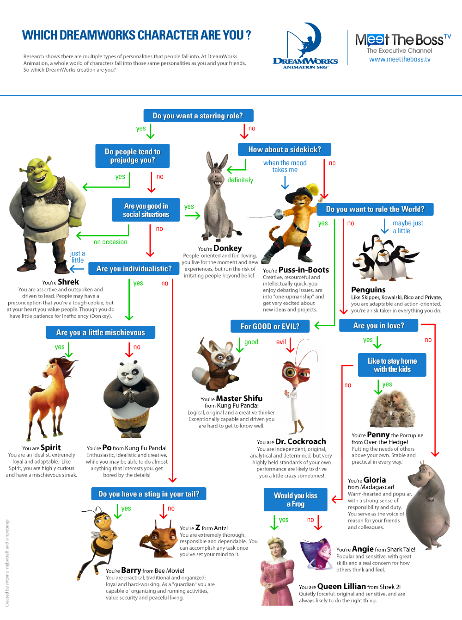 which dreamworks character are you