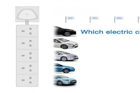 Which Electric Car Should You Choose? Infographic